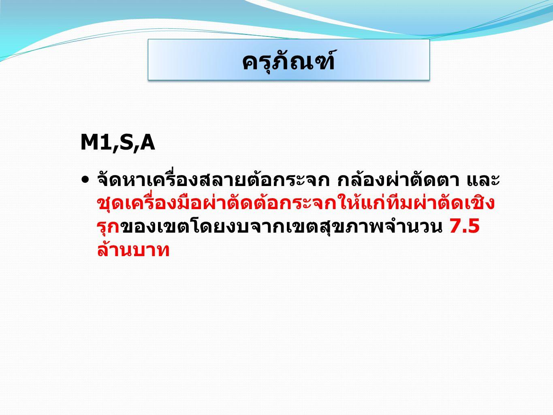 ครุภัณฑ์ M1,S,A.