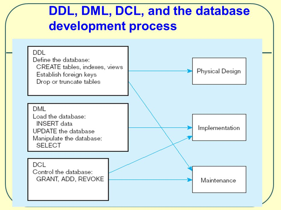 DDL, DML, DCL, and the database development process