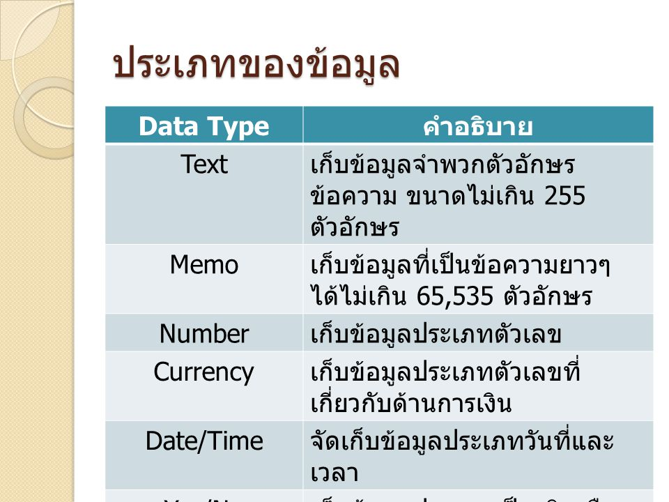 ประเภทของข้อมูล Data Type คำอธิบาย Text