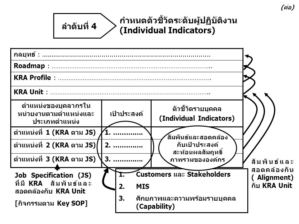 กำหนดตัวชี้วัดระดับผู้ปฏิบัติงาน (Individual Indicators) ลำดับที่ 4