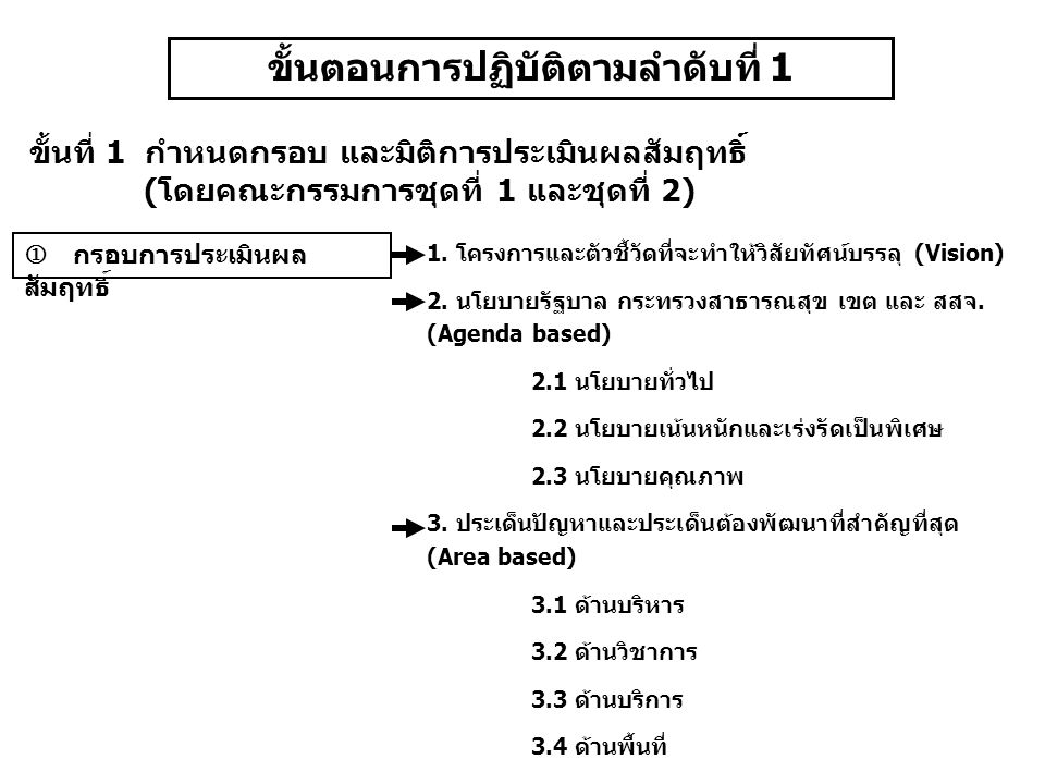 ขั้นตอนการปฏิบัติตามลำดับที่ 1