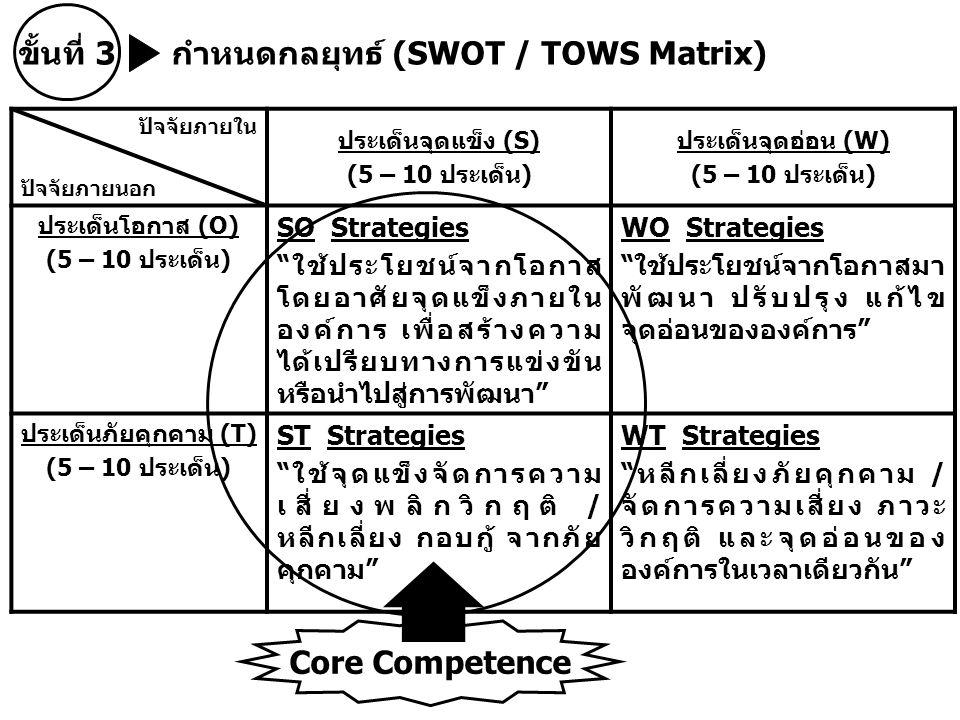 ขั้นที่ 3 กำหนดกลยุทธ์ (SWOT / TOWS Matrix)