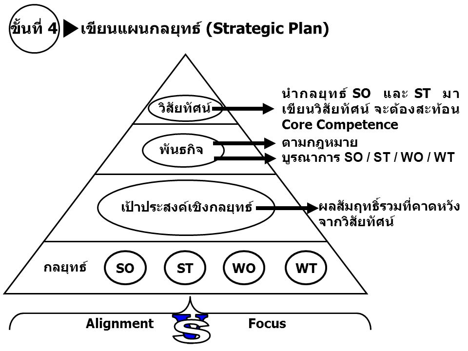 v s ขั้นที่ 4 เขียนแผนกลยุทธ์ (Strategic Plan)