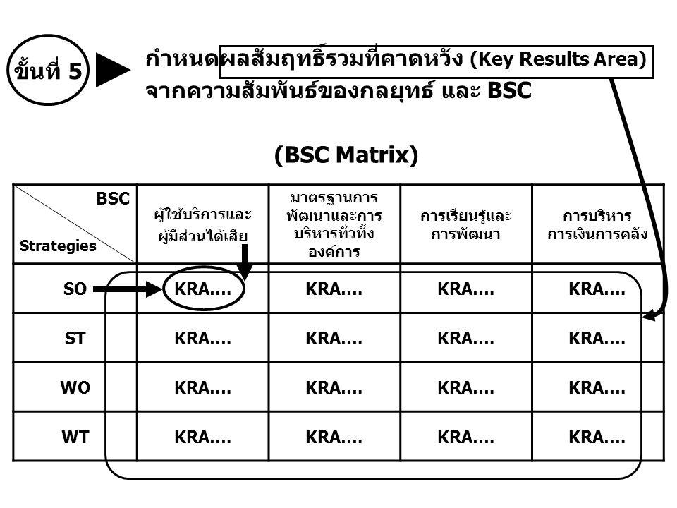 กำหนดผลสัมฤทธิ์รวมที่คาดหวัง (Key Results Area)