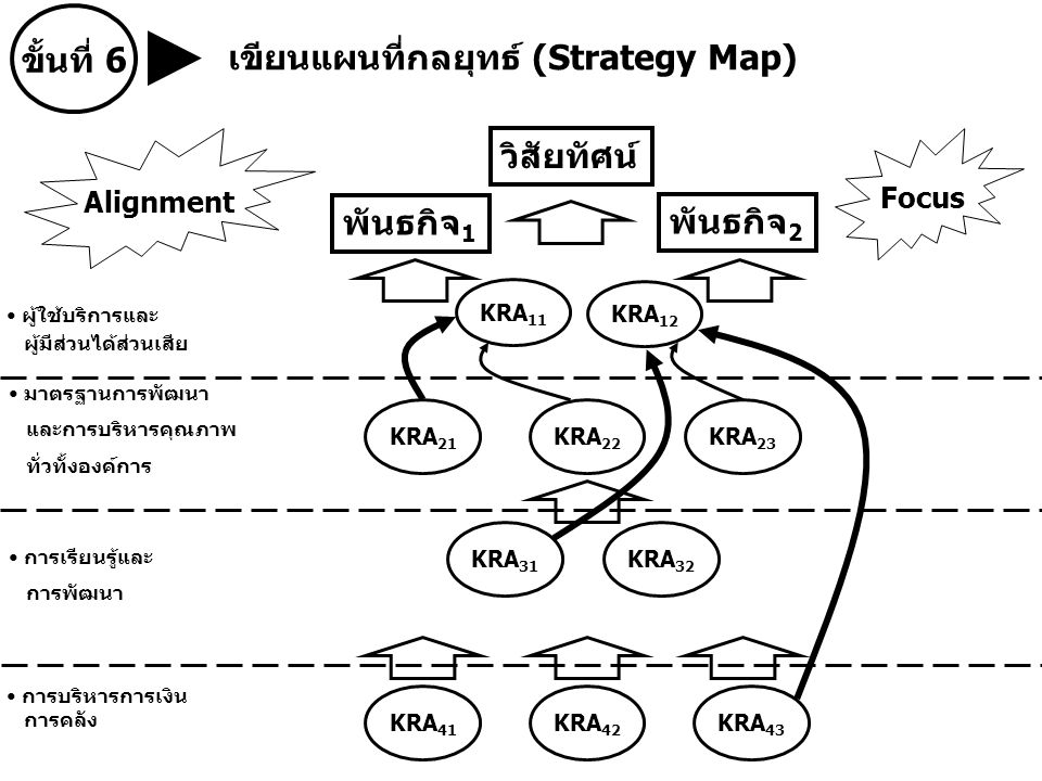 เขียนแผนที่กลยุทธ์ (Strategy Map)