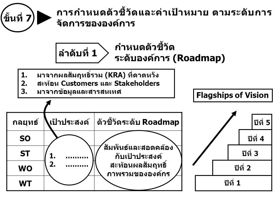 ตัวชี้วัดระดับ Roadmap