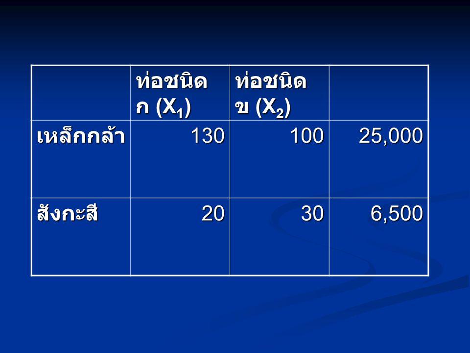ท่อชนิด ก (X1) ท่อชนิด ข (X2) เหล็กกล้า 130 100 25,000 สังกะสี 20 30 6,500