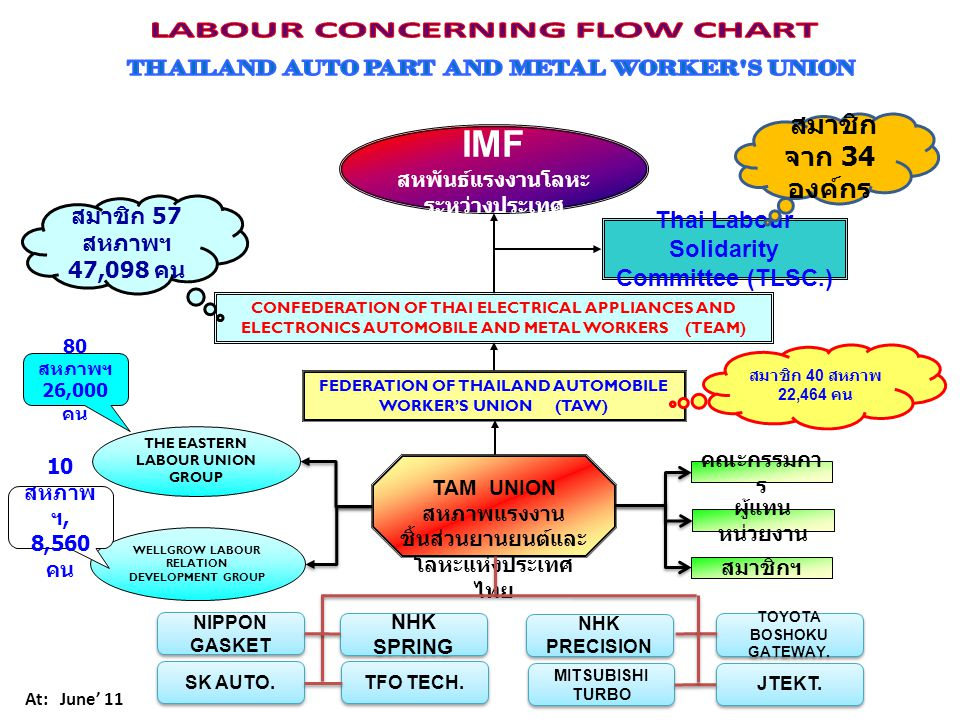 IMF LABOUR CONCERNING FLOW CHART