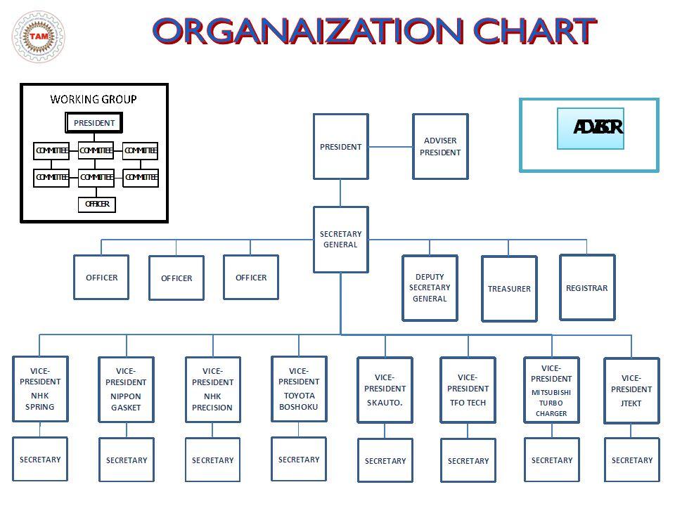 ORGANAIZATION CHART