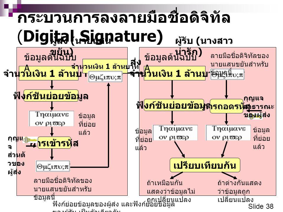 กระบวนการลงลายมือชื่อดิจิทัล (Digital Signature)