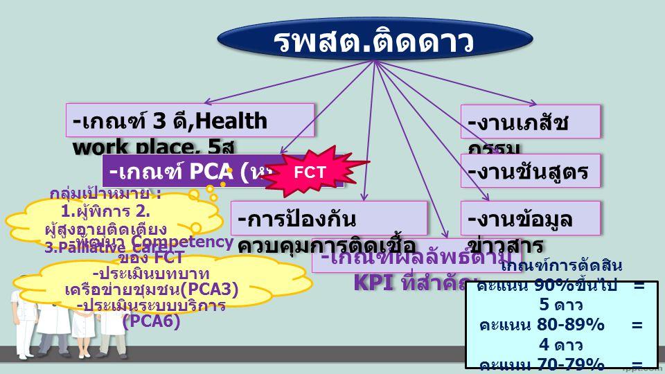 รพสต.ติดดาว -เกณฑ์ 3 ดี,Health work place, 5ส -งานเภสัชกรรม