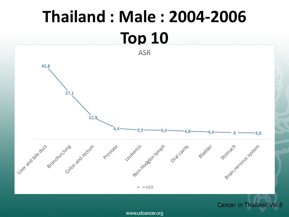 Thailand : Male : 2004-2006 Top 10 Cancer in Thailand Vol.6