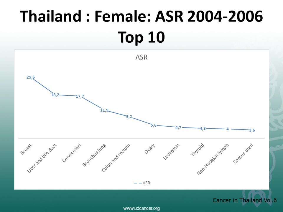 Thailand : Female: ASR 2004-2006 Top 10