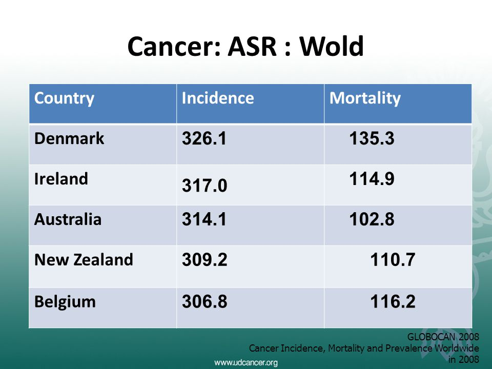 Cancer: ASR : Wold Country Incidence Mortality Denmark 326.1 135.3