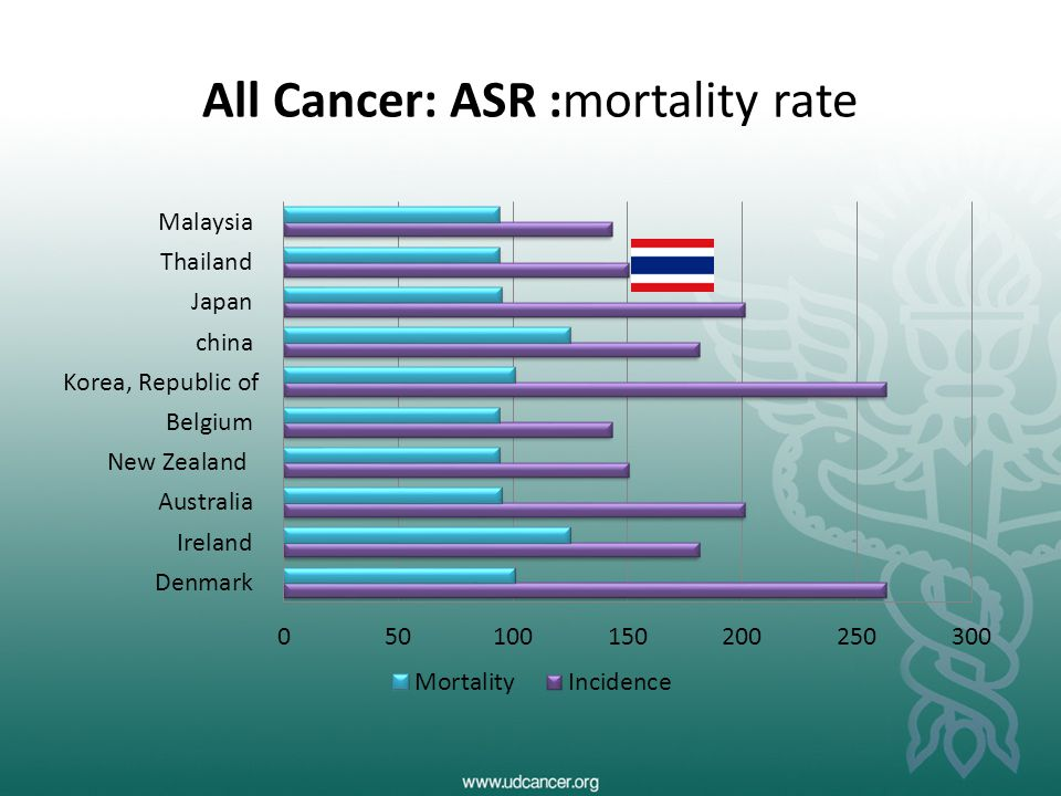 All Cancer: ASR :mortality rate