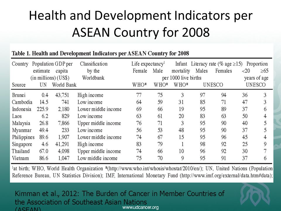 Health and Development Indicators per ASEAN Country for 2008
