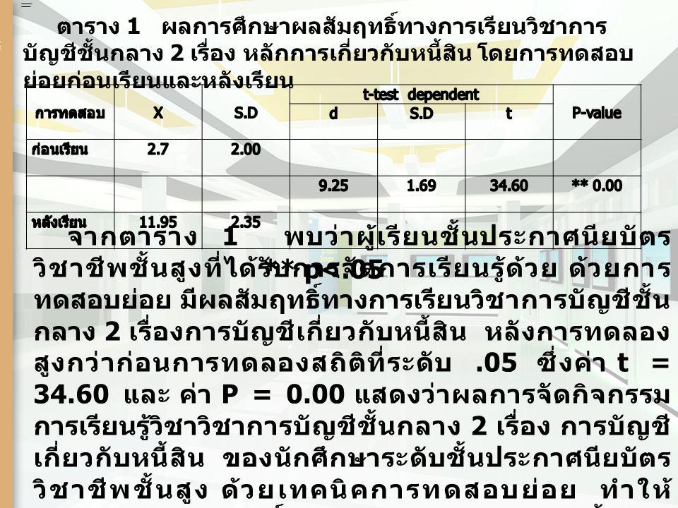 การทดสอบ X S.D t-test dependent P-value d t ก่อนเรียน 2.7 2.00 9.25