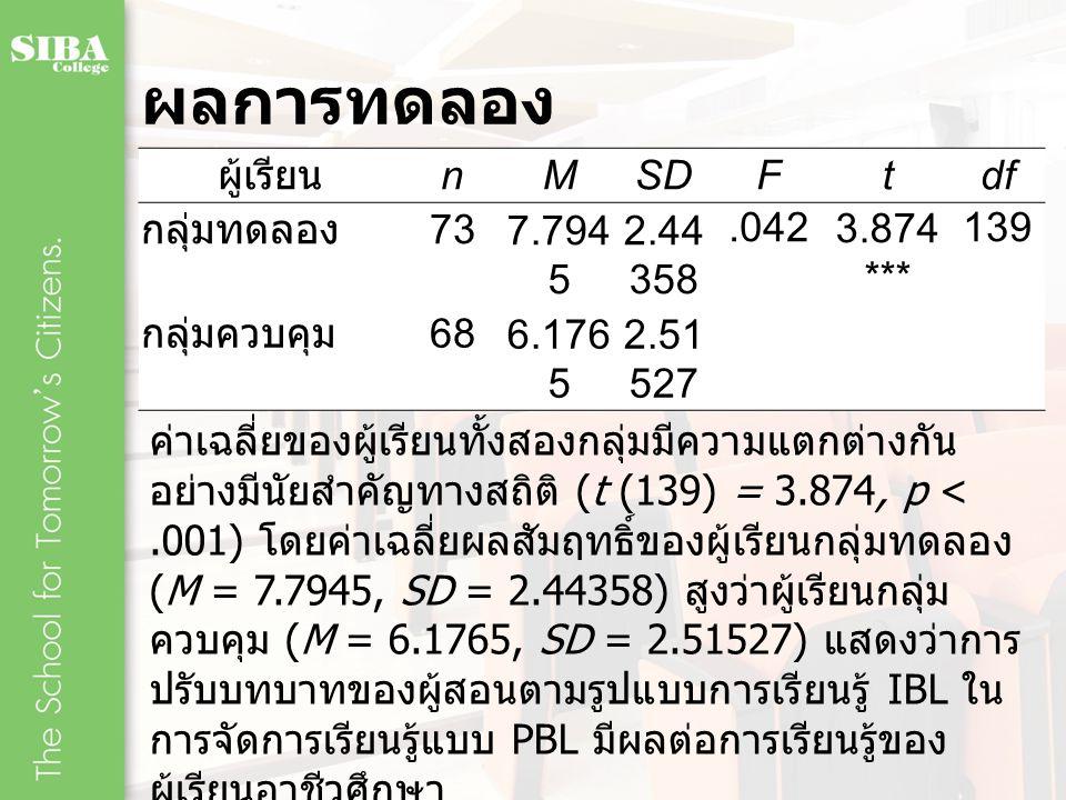 ผลการทดลอง ผู้เรียน n M SD F t df กลุ่มทดลอง 73 7.7945 2.44358 .042