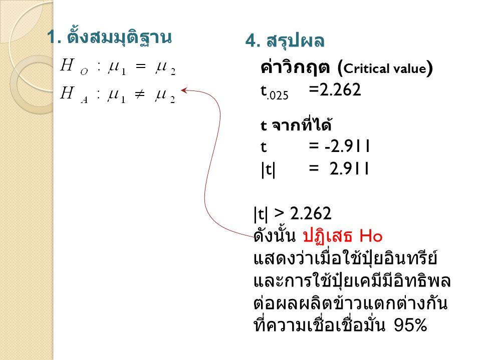 ค่าวิกฤต (Critical value) t.025 =2.262