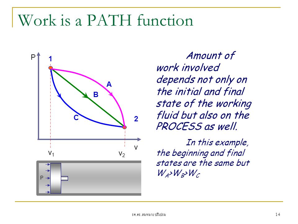 Work is a PATH function Amount of work involved depends not only on the initial and final state of the working fluid but also on the PROCESS as well.