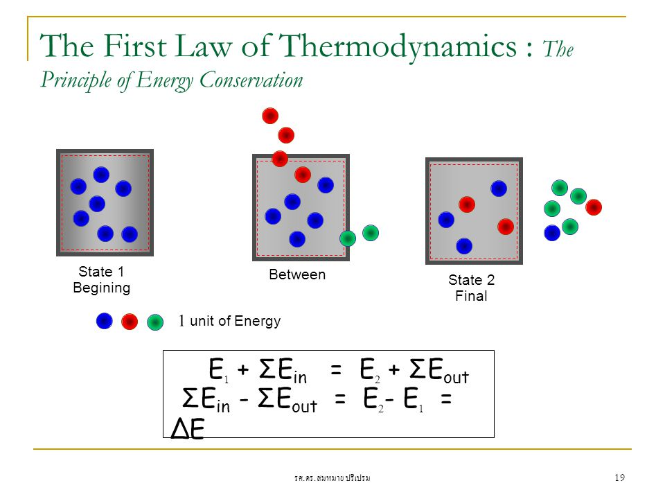 The First Law of Thermodynamics : The Principle of Energy Conservation