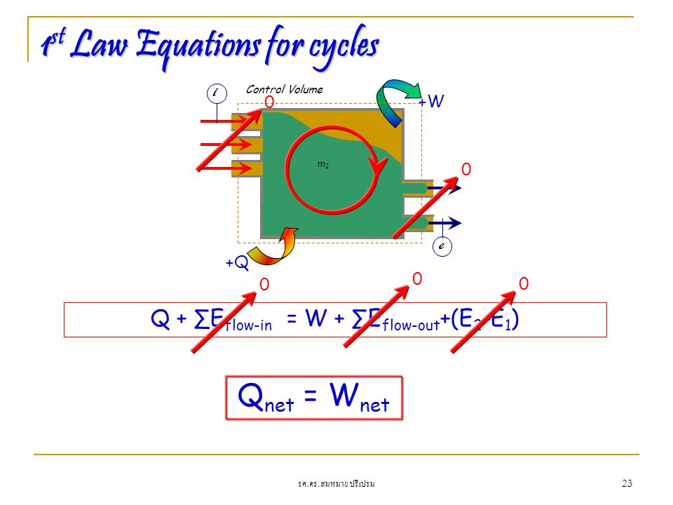 1st Law Equations for cycles