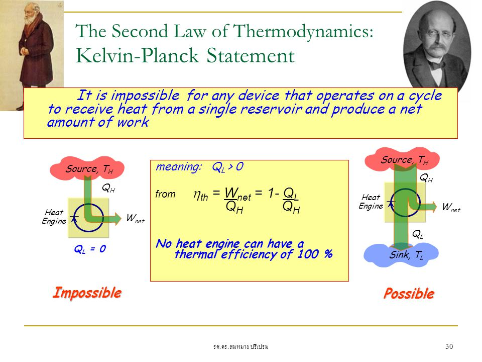 The Second Law of Thermodynamics: Kelvin-Planck Statement