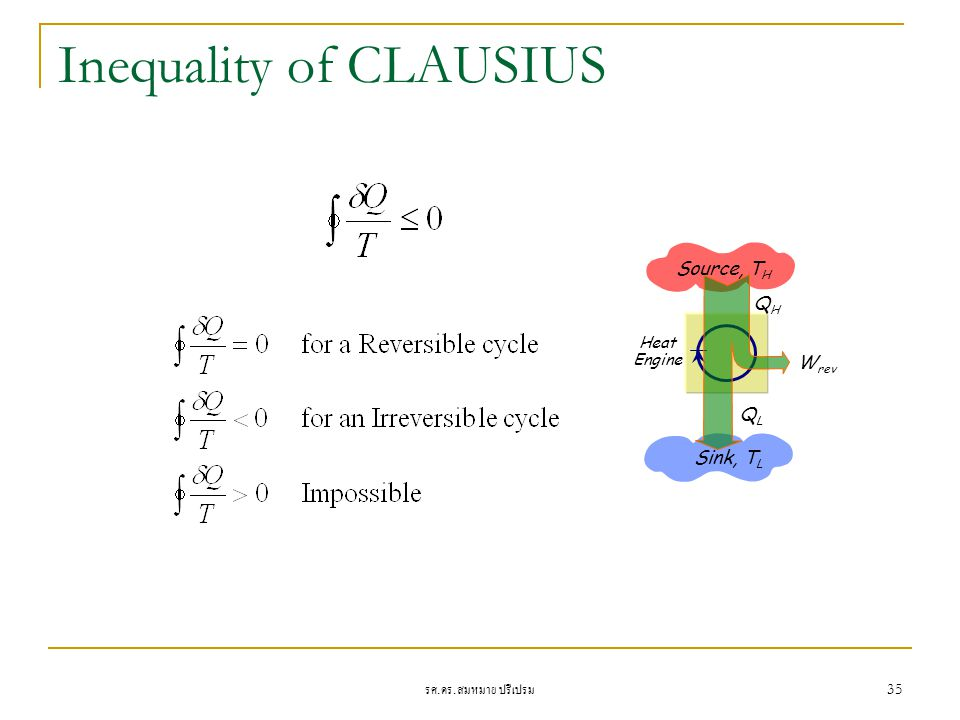 Inequality of CLAUSIUS