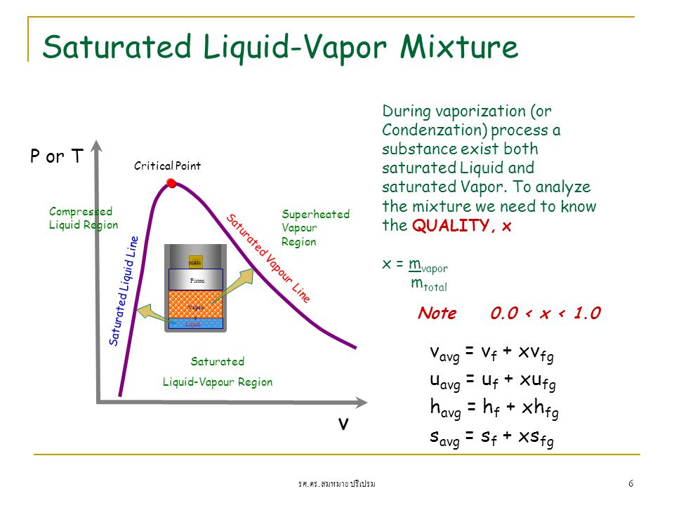Saturated Liquid-Vapor Mixture