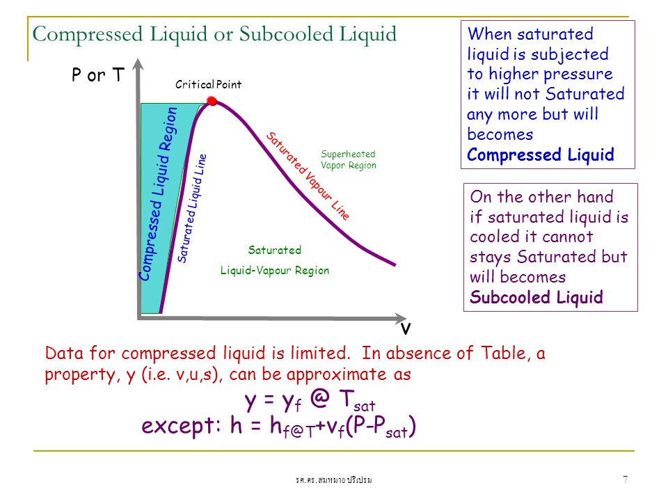 Compressed Liquid or Subcooled Liquid