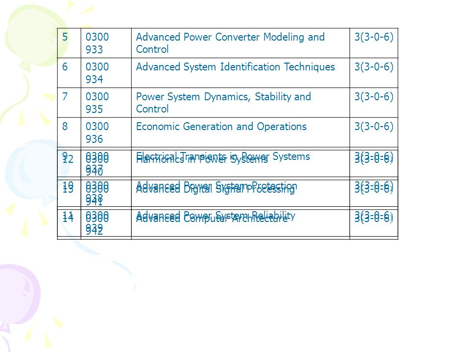 5 0300 933. Advanced Power Converter Modeling and Control. 3(3-0-6) 6. 0300 934. Advanced System Identification Techniques.