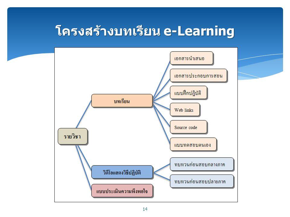 โครงสร้างบทเรียน e-Learning