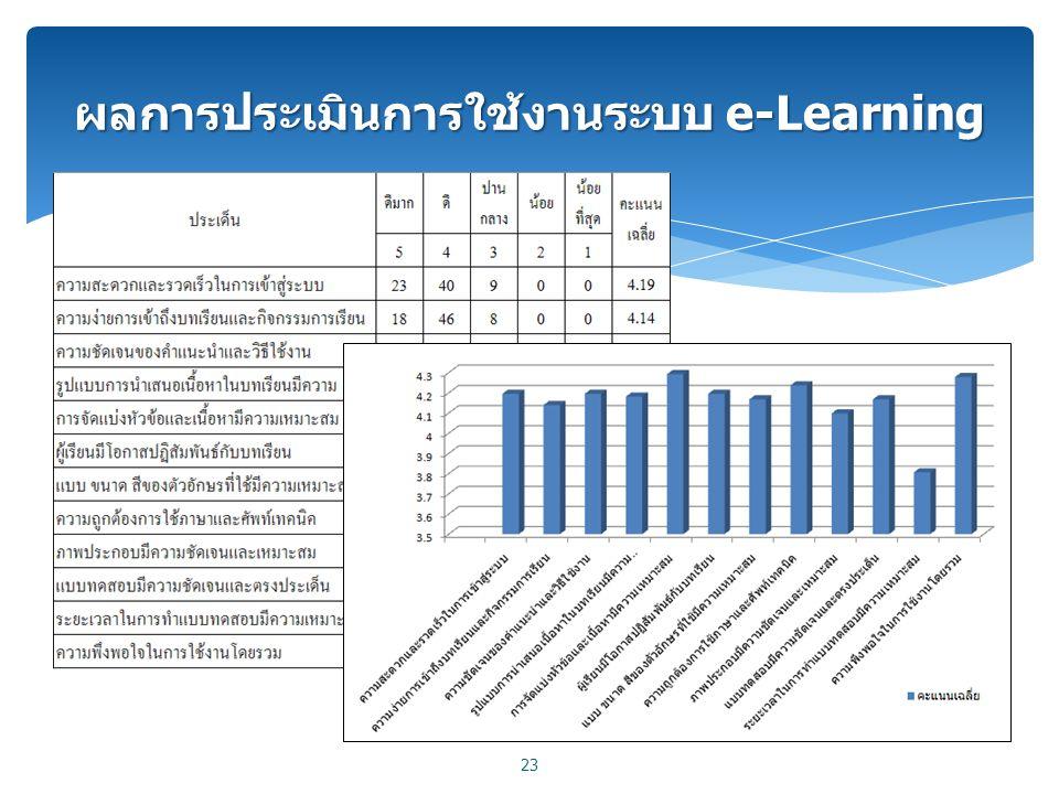 ผลการประเมินการใช้งานระบบ e-Learning