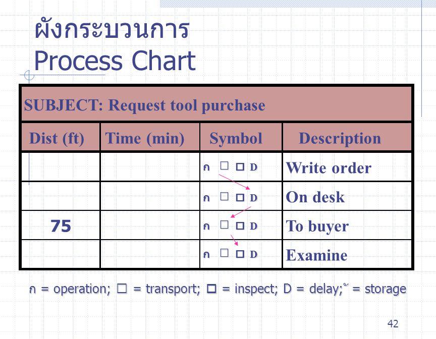 ผังกระบวนการ Process Chart