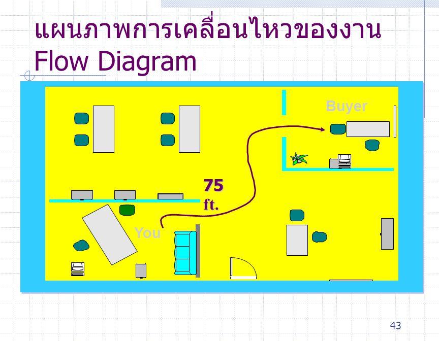 แผนภาพการเคลื่อนไหวของงานFlow Diagram