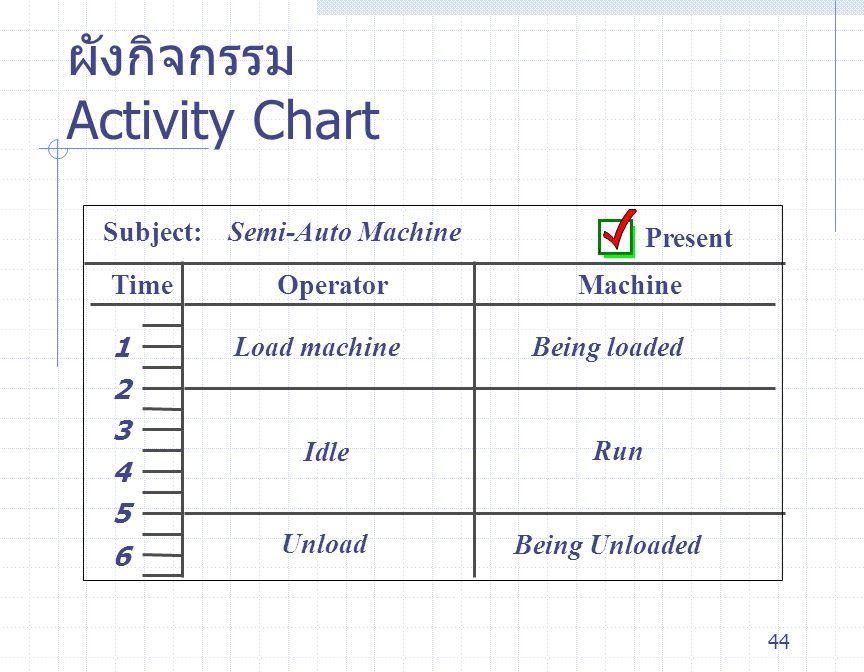ผังกิจกรรม Activity Chart