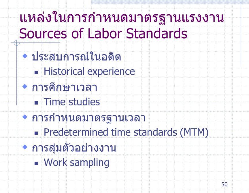 แหล่งในการกำหนดมาตรฐานแรงงาน Sources of Labor Standards