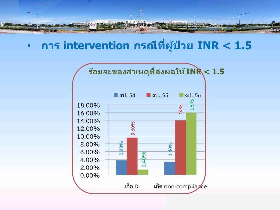 การ intervention กรณีที่ผู้ป่วย INR < 1.5