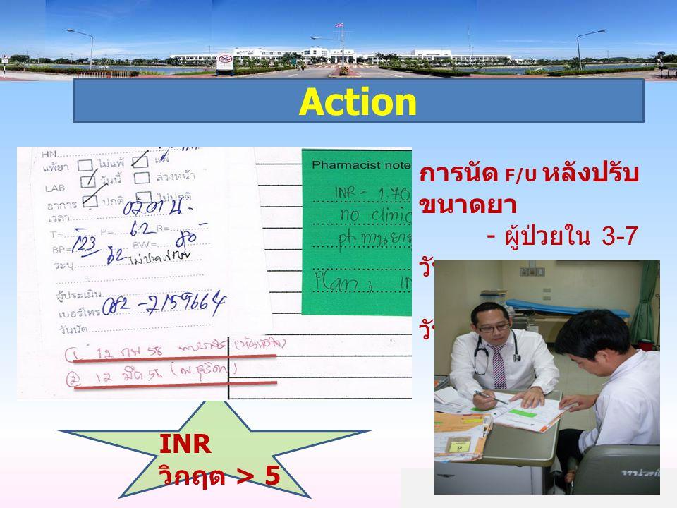 Action การนัด F/U หลังปรับขนาดยา - ผู้ป่วยใน 3-7 วัน