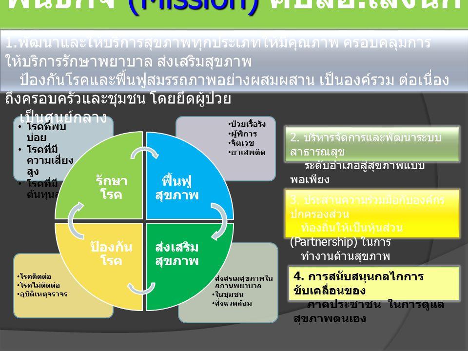 พันธกิจ (Mission) คปสอ.เลิงนกทา