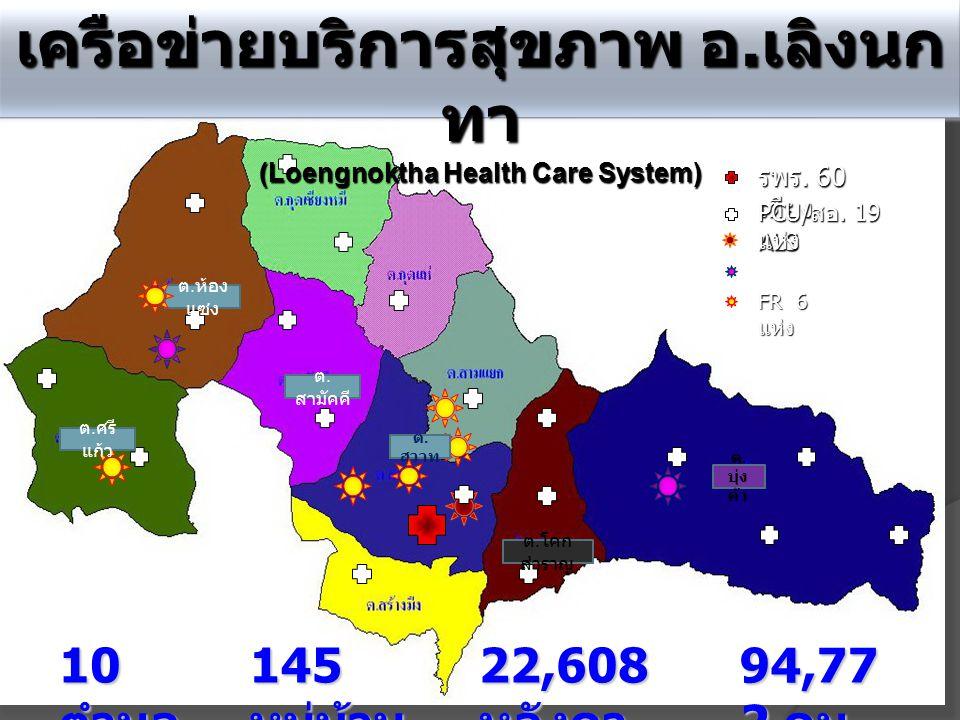 เครือข่ายบริการสุขภาพ อ.เลิงนกทา (Loengnoktha Health Care System)
