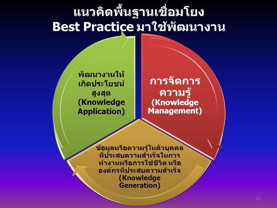 แนวคิดพื้นฐานเชื่อมโยง Best Practice มาใช้พัฒนางาน