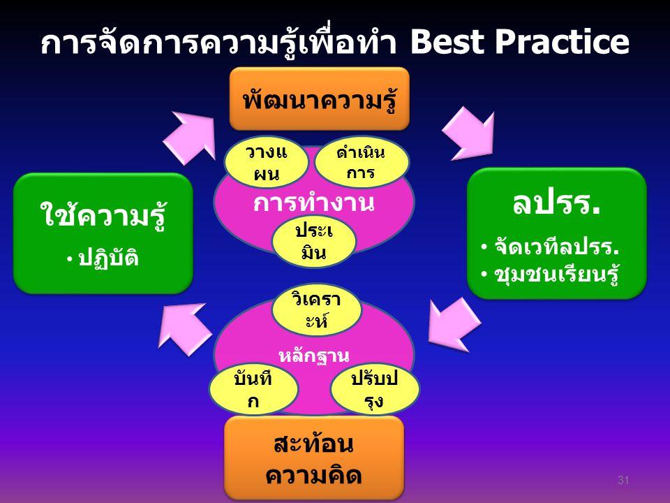 การจัดการความรู้เพื่อทำ Best Practice