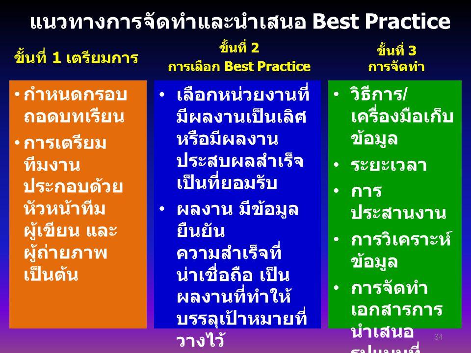 แนวทางการจัดทำและนำเสนอ Best Practice