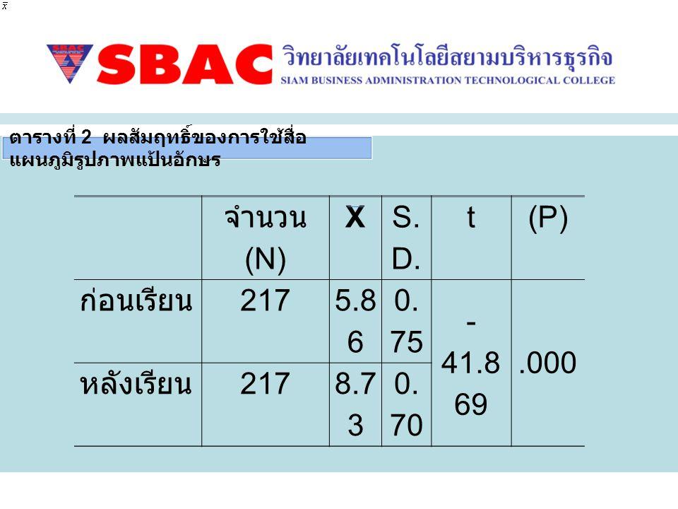 จำนวน (N) X S.D. t (P) ก่อนเรียน 217 5.86 0.75 -41.869 .000 หลังเรียน