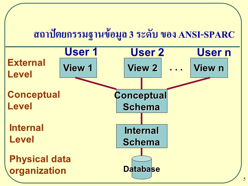 สถาปัตยกรรมฐานข้อมูล 3 ระดับ ของ ANSI-SPARC