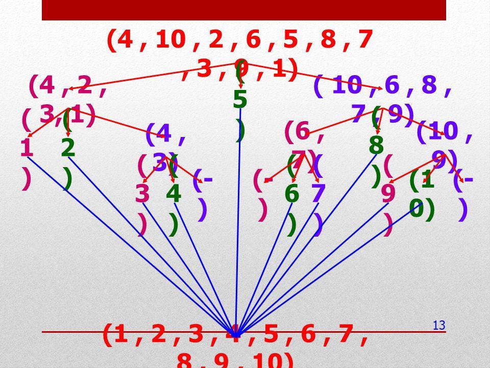 (4 , 10 , 2 , 6 , 5 , 8 , 7 , 3 , 9 , 1) (4 , 2 , 3, 1) (5) ( 10 , 6 , 8 , 7 , 9) (1) (2) (4 , 3)
