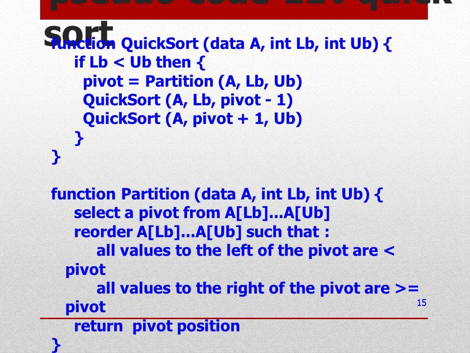 pseudo code ของ quick sort