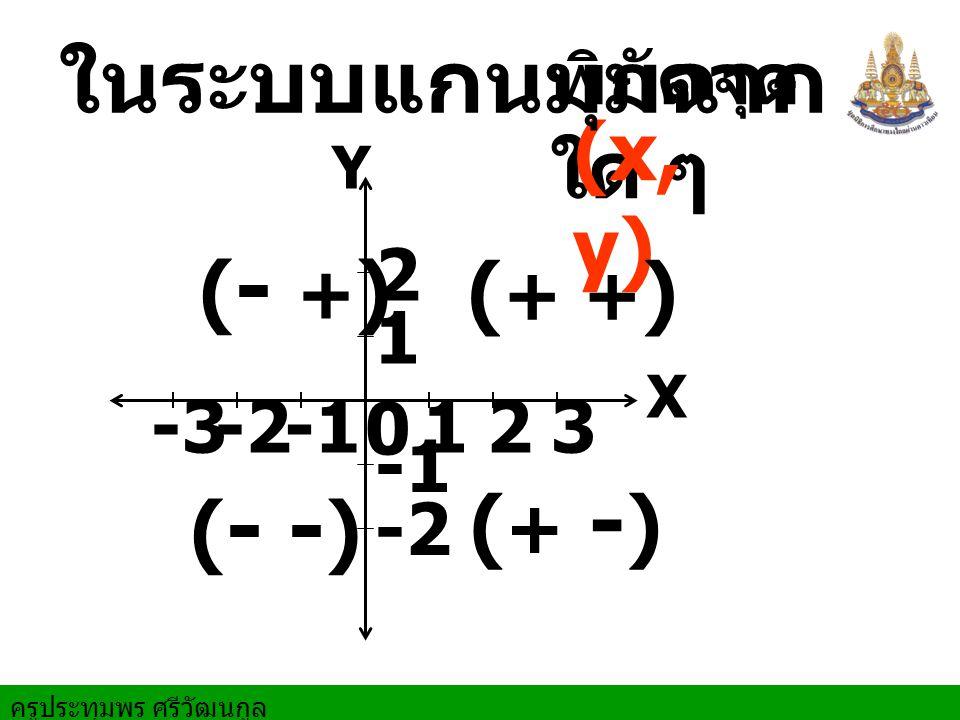 ในระบบแกนมุมฉาก (x,y) (- +) (+ +) (+ -) (- -) พิกัดจุดใด ๆ 2 1 -3 -2