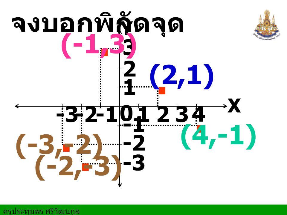 . . . . . จงบอกพิกัดจุด (-1,3) (2,1) (4,-1) (-3,-2) (-2,-3) 3 2 1 -3